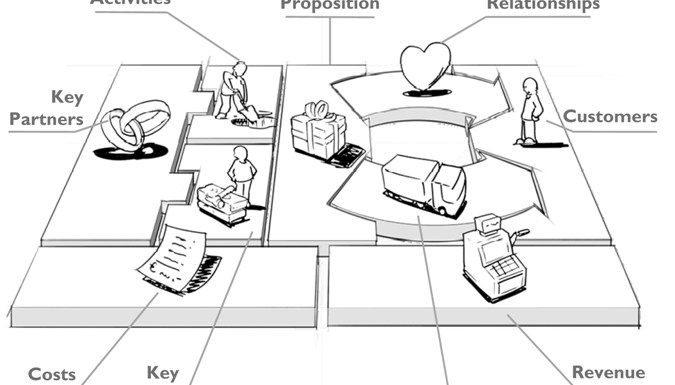 Blok Bisnis Model Canvas