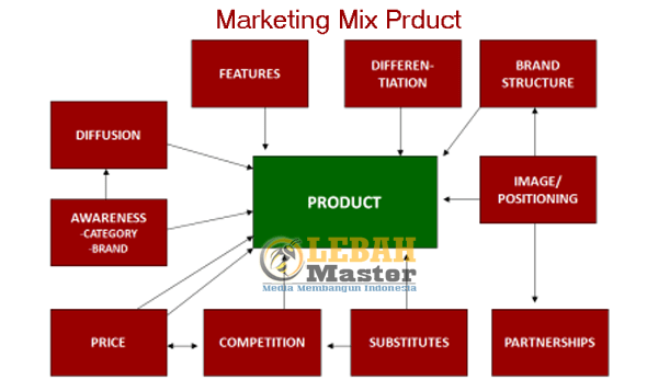 Marketing Mix Produk