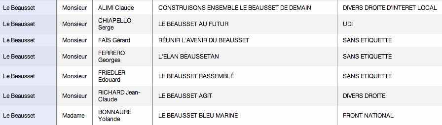 liste_candidats_le_beausset