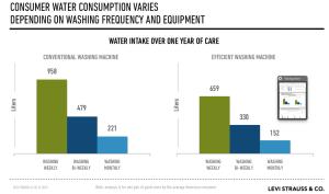Wasserverbrauch für eine Jeans beim Konsumenten