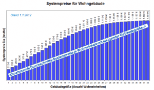 Degressives Systempreismodell der RWW