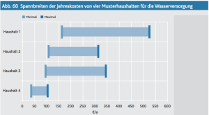Spannbreiten der Jahreskosten für Musterhaushalte für Trinkwasser