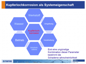 Kupferkorrosion als Systemeigenschaft (IWW, Dr. Angelika Becker)