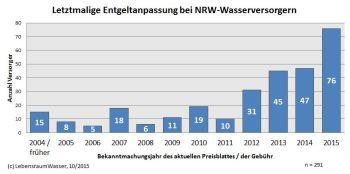 """""""Altersstatistik"""" von Trinkwasserentgelten in NRW"""