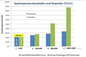 Systempreise für Wohnen und Gewerbe der RWW (Auszug)