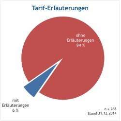 """Internetanalyse """"Tarif-Erläuterungen"""" (Q: Gendries)"""