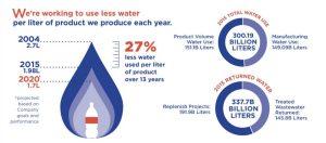 Die Wasserbilanz von Coca-Cola