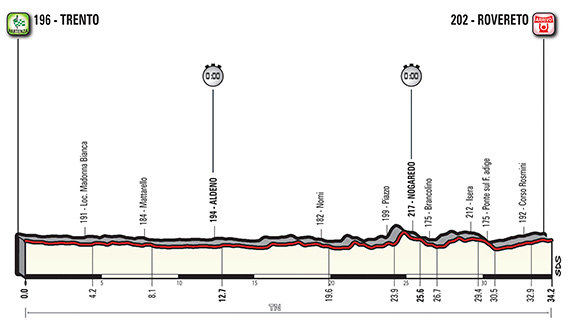 Giro 2018