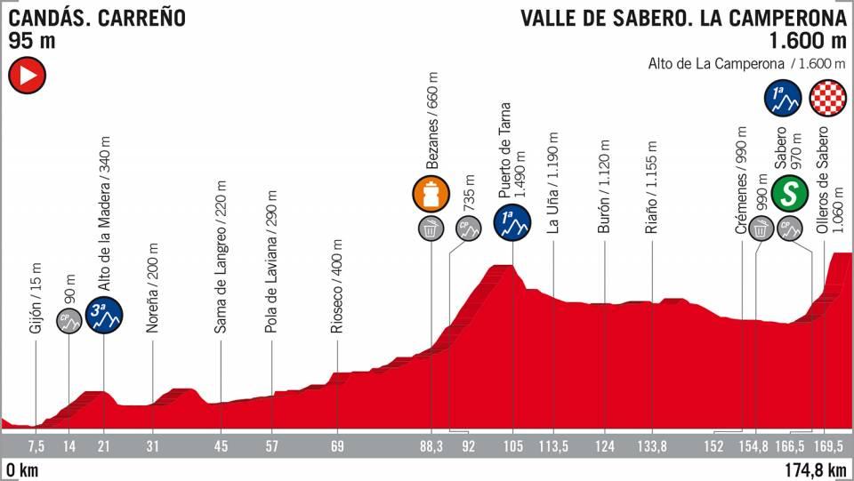 Vuelta 2018