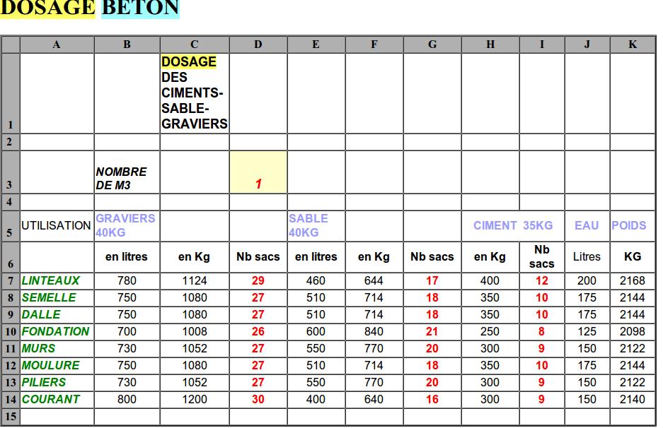 Dosage des ciments sables graviers le bricomag for Calcul m2 carrelage