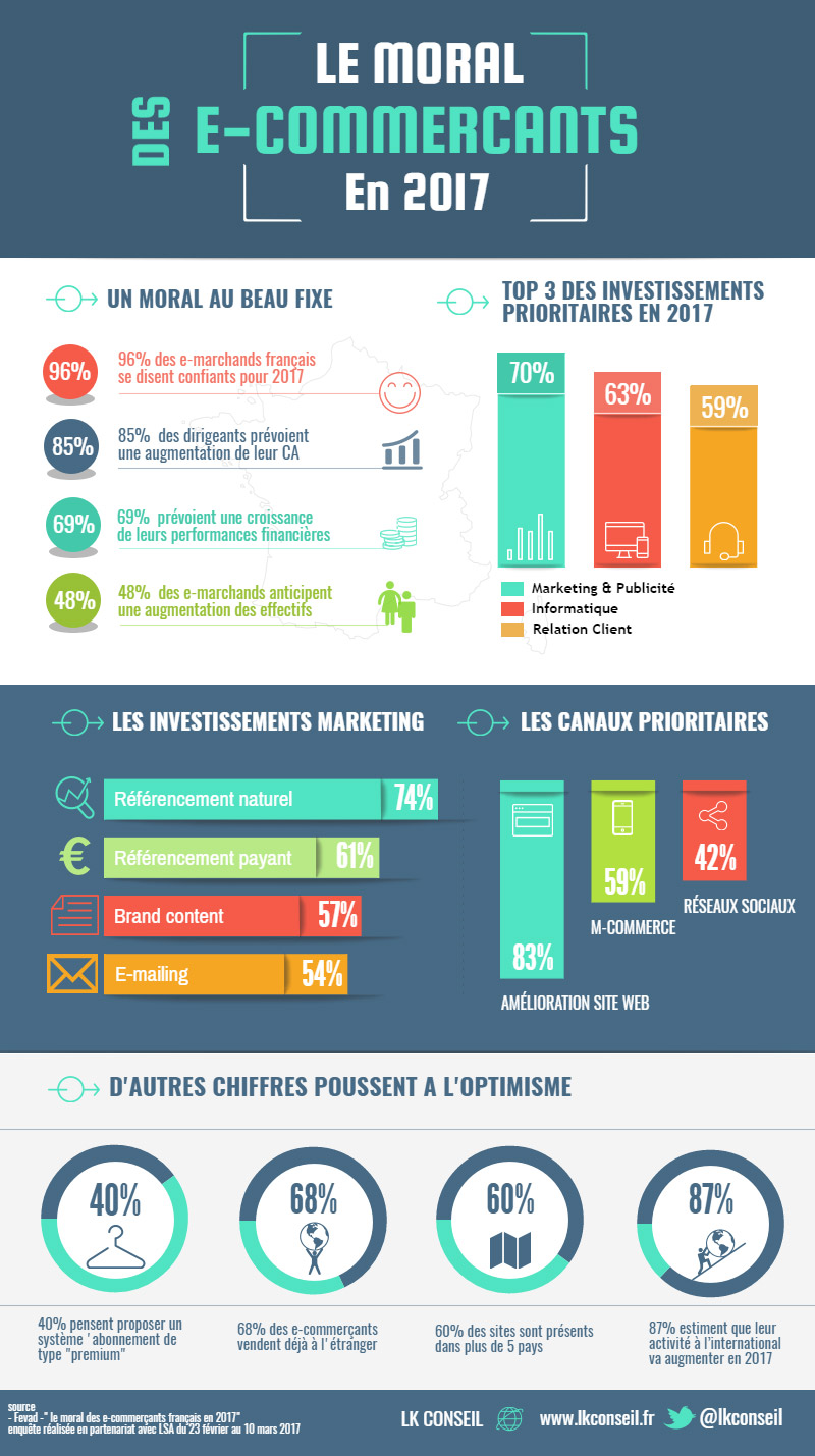 moral e-commercants 2017_infographie