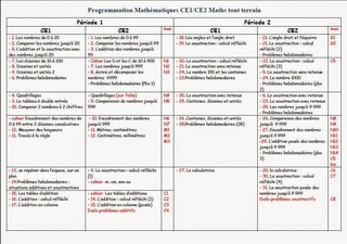 programmation ce1 ce2 maths