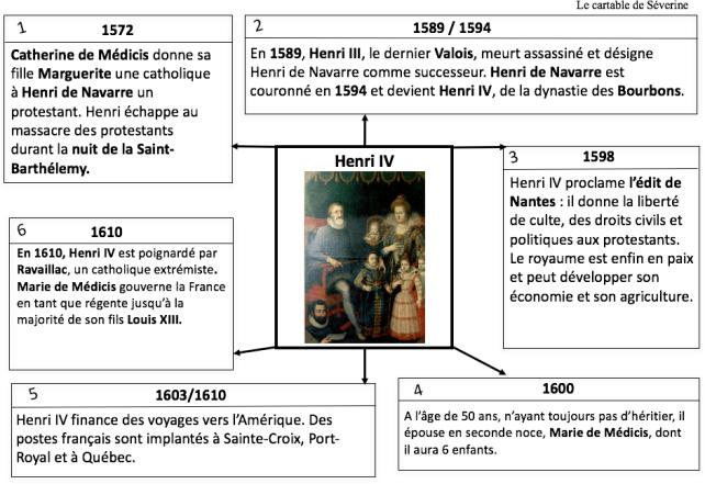 carte mentale henri IV maîtresse séverine