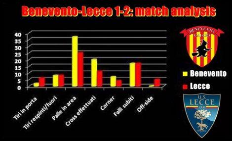 analisi Benevento-Lecce 1-2