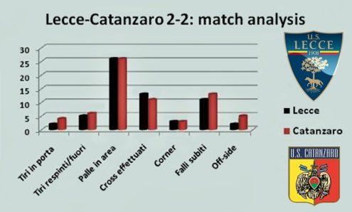 analisi Lecce-Catanzaro