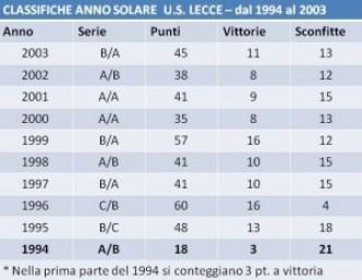 classifica anno solare 1994