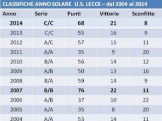 classifica anno solare 2004