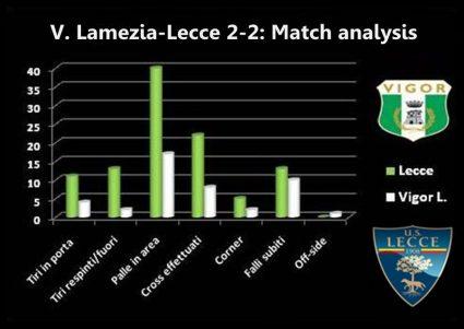 Lamezia-Lecce match analysis