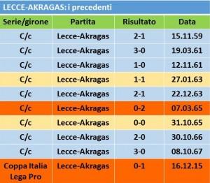 tabella precedenti akragas