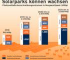 Le volume annuel des appels d'offres pour le PV en Allemagne d'ici 2021