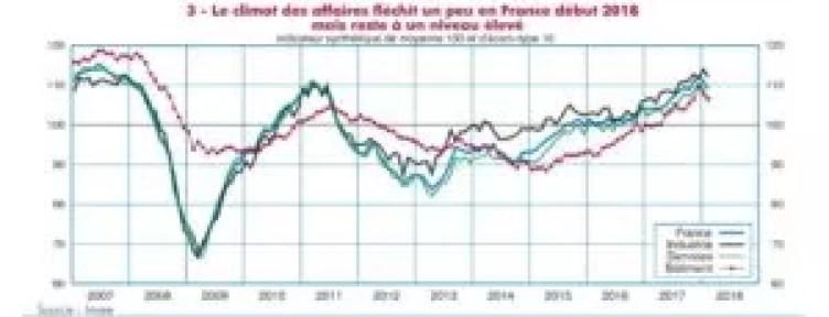croissance économique-France