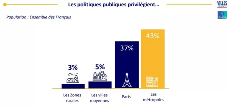 métropole vs ville moyenne