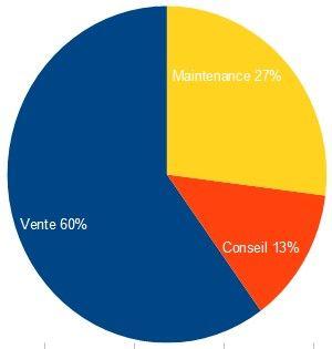 camembert valeur pourcentage