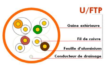 Câble réseau U-FTP