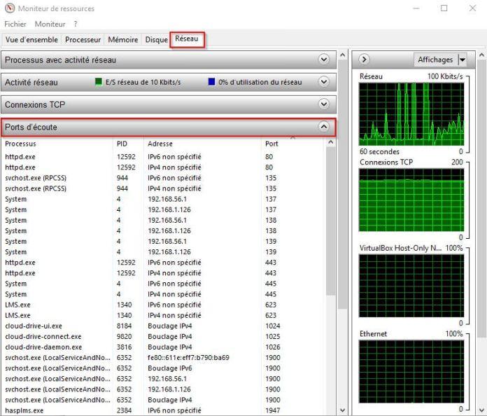 Comment Voir Les Ports Ouverts Sur Windows Lecoindunet