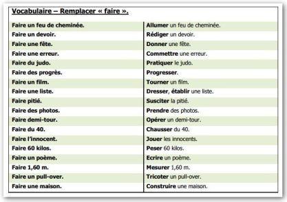 Vocabulaire - Remplacer faire
