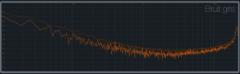 Spectre d'un bruit gris