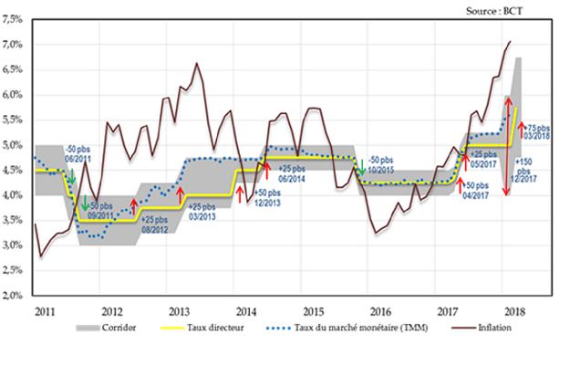 Les 4 hausses du taux directeur de la Banque centrale effectuées entre 2012 et 2014, ont permis de ramener le taux d'inflation de 5,8% en 2013 à 3,7% en moyenne en 2016.
