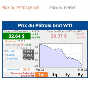 Prix du baril du pétrole WTI