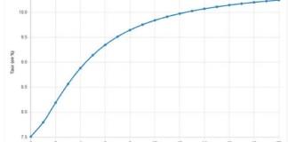 courbe des taux