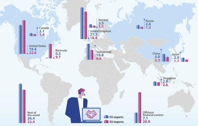 services partenairs UE