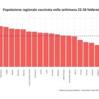 VACCINAZIONI, LA BASILICATA PRIMA IN ITALIA PER NUMERO DI DOSI SOMMINISTRATE