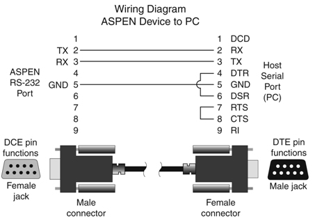 rs232 cable wiring diagram lvdt wiring polarity designation