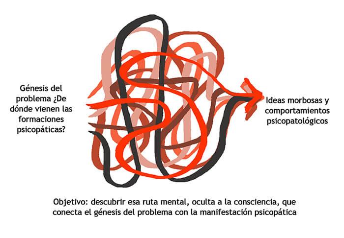 Teoria De Los Suenos Segun Sigmund Freud Lectura Abierta Resenas