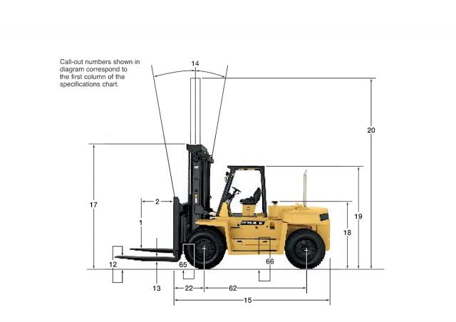Caterpillar DP90 Specifications & Technical Data (1996