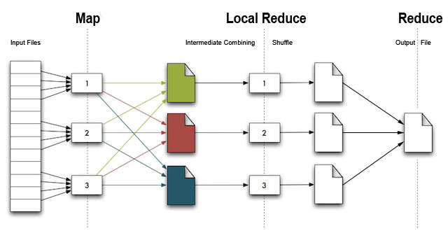 RHIPE: An Interface to Hadoop and R for Large and Complex