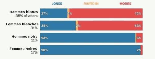 Répartition démographique du vote en Alabama