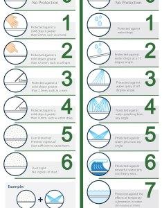 Ip ratings protection ingress lighting also rating chart  idea immagine home rh ideetumuka