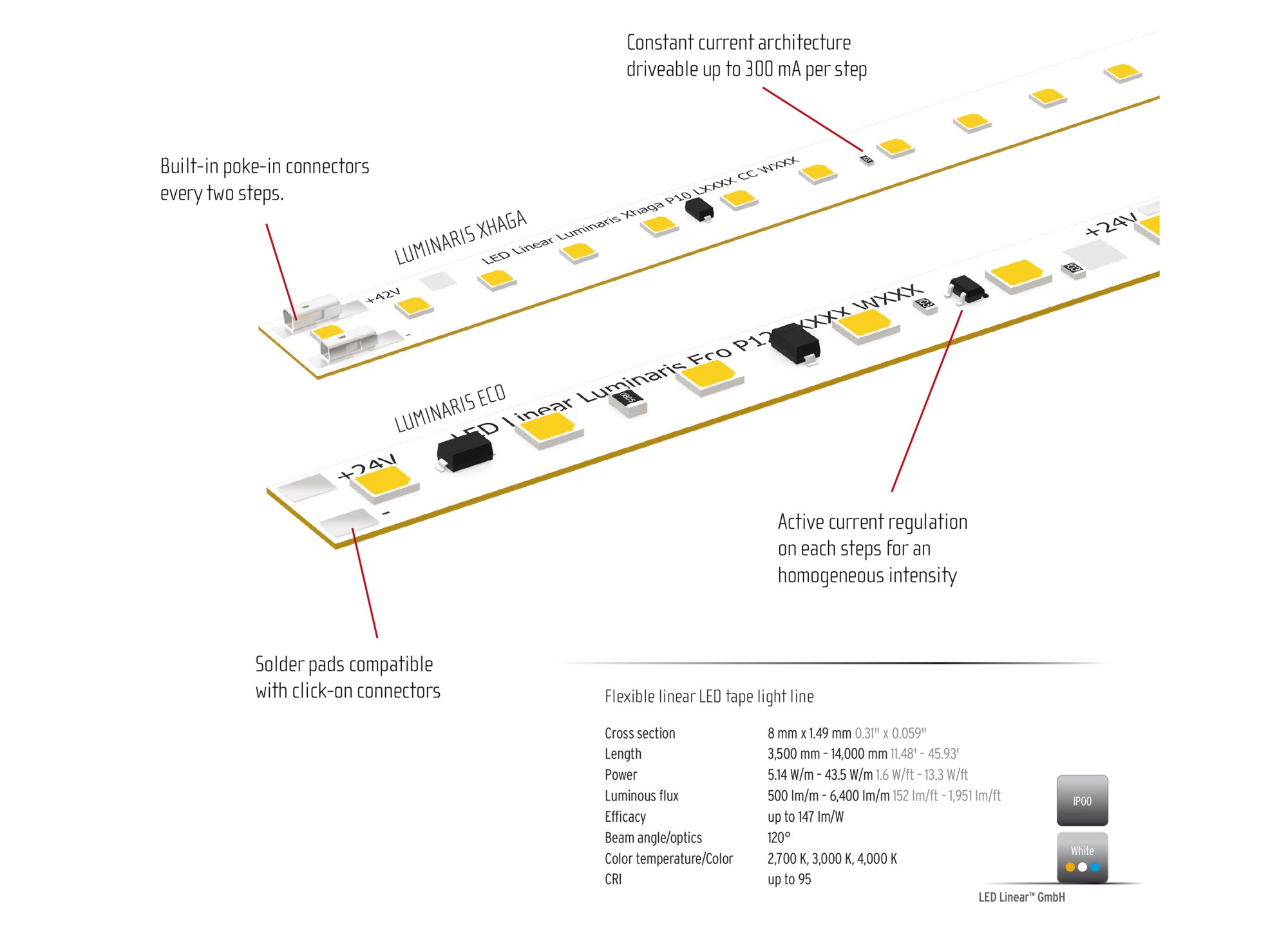hight resolution of the luminaris led tape family is now available