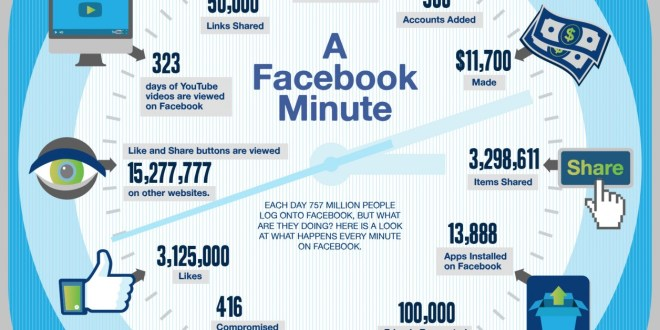 What Happens In A Facebook Minute (source SumoCoupon onvisually)