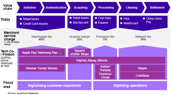 Disruption across the payments value chain
