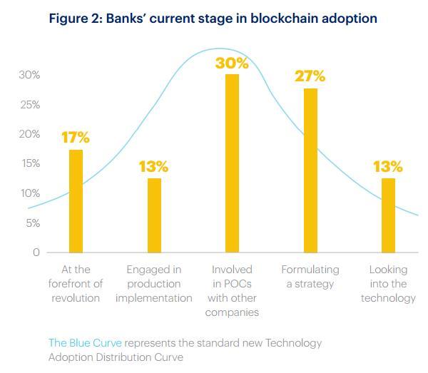 Etude Accenture 2016 - Taux d'adoption de la blockchain