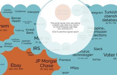 Exemple de visualisation (world's biggest data breach)