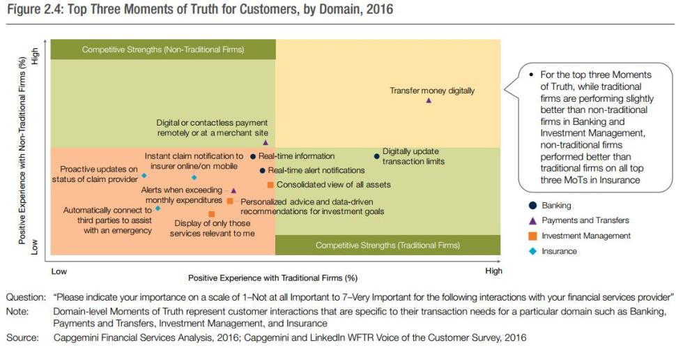 Top 3 Moments of truth for customers by domain (Cap Gemini 2016)