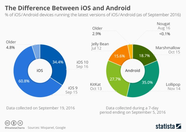 Infographic: The Difference Between iOS and Android | Statista