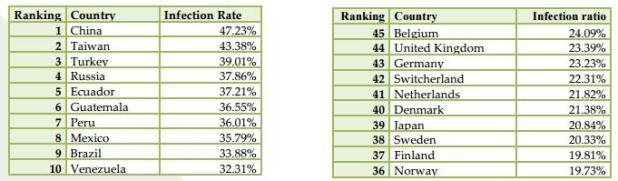classement par pays des infections par malware - source APWG